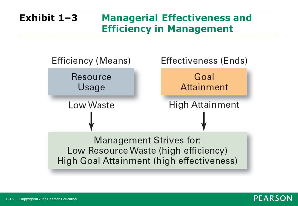 Exhibit 1–3 Managerial Effectiveness and Efficiency in Management