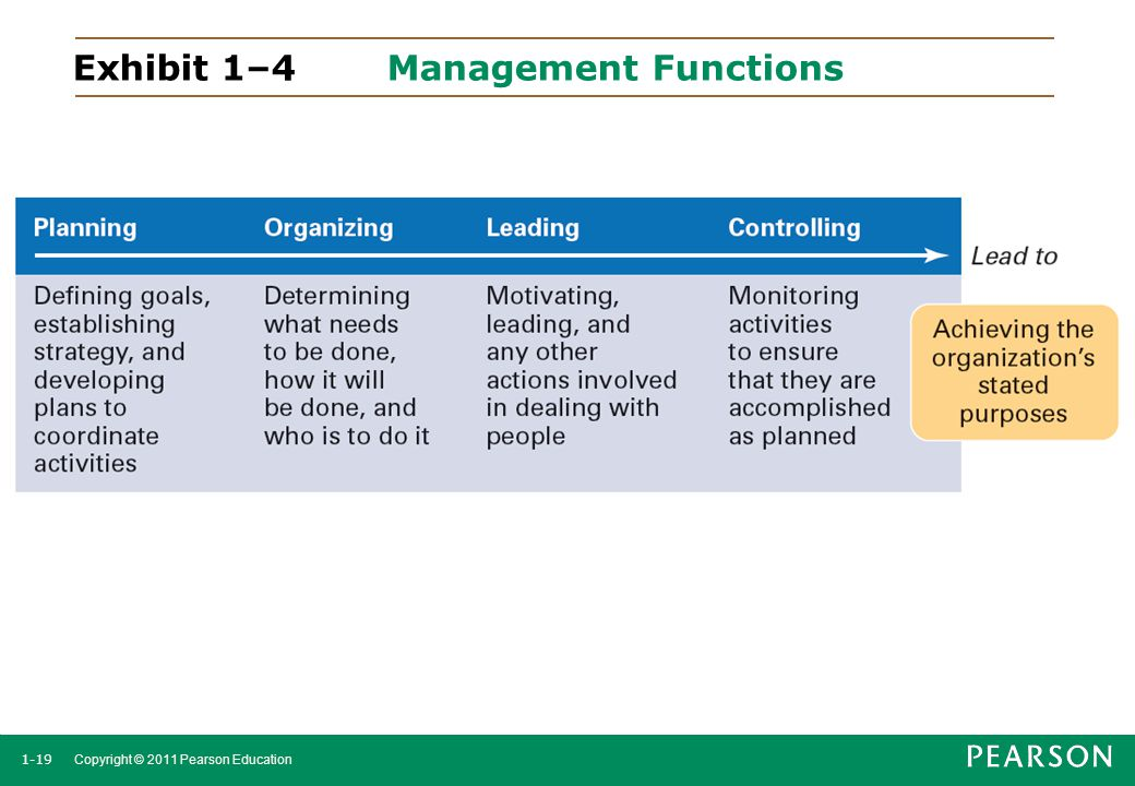 Exhibit 1–4 Management Functions
