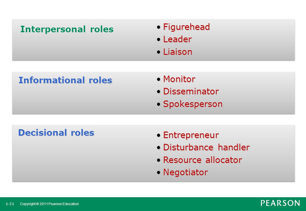 Figurehead Leader. Liaison. Interpersonal roles. Informational roles. Monitor. Disseminator. Spokesperson.