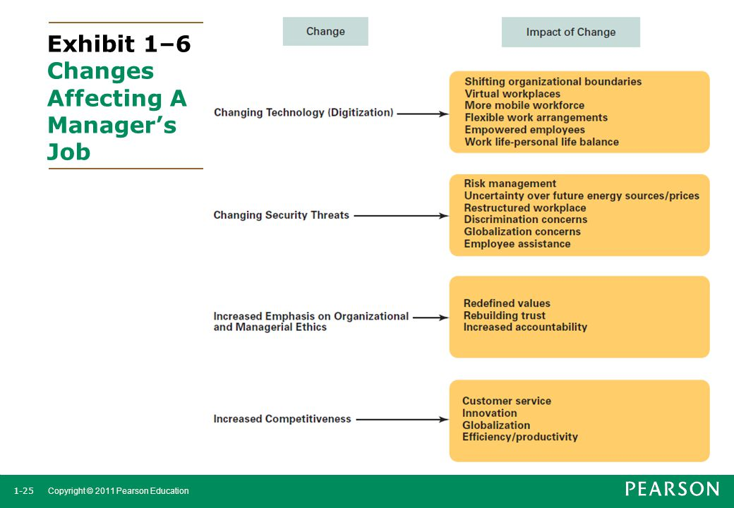 Exhibit 1–6 Changes Affecting A Manager's Job