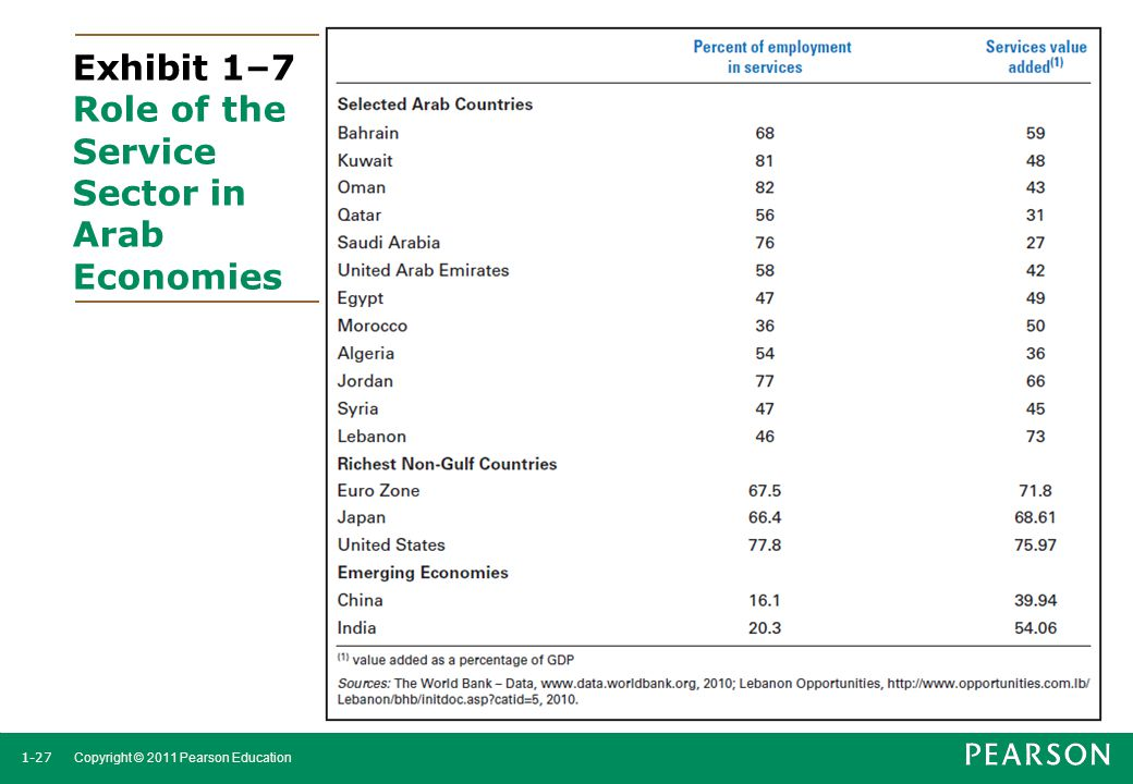 Exhibit 1–7 Role of the Service Sector in Arab Economies