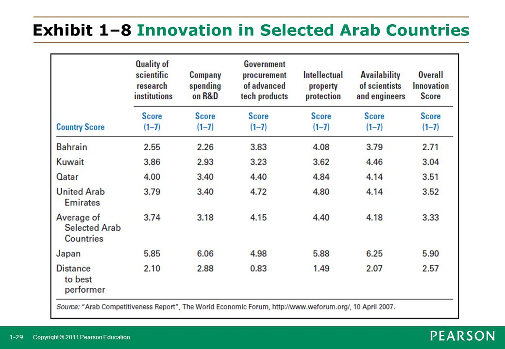 Exhibit 1–8 Innovation in Selected Arab Countries