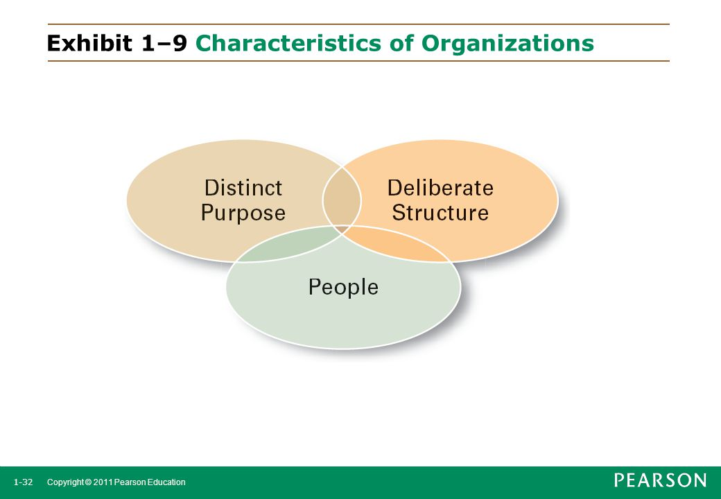 Exhibit 1–9 Characteristics of Organizations