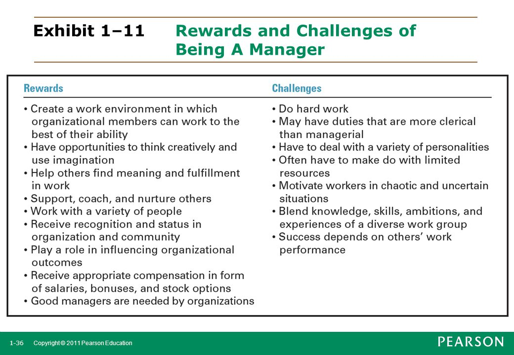 Exhibit 1–11 Rewards and Challenges of Being A Manager