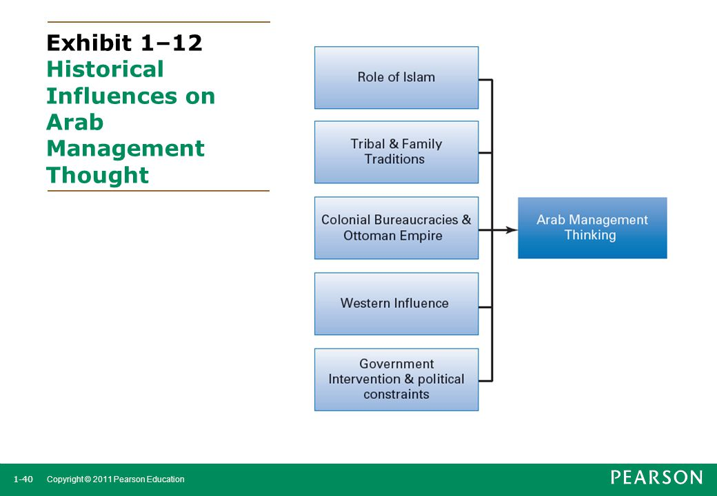 Exhibit 1–12 Historical Influences on Arab Management Thought
