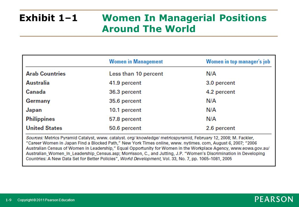 Exhibit 1–1 Women In Managerial Positions Around The World