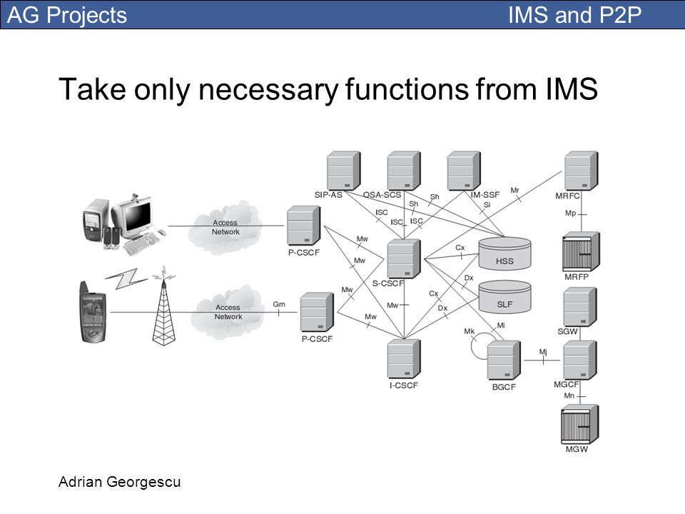 Take only necessary functions from IMS