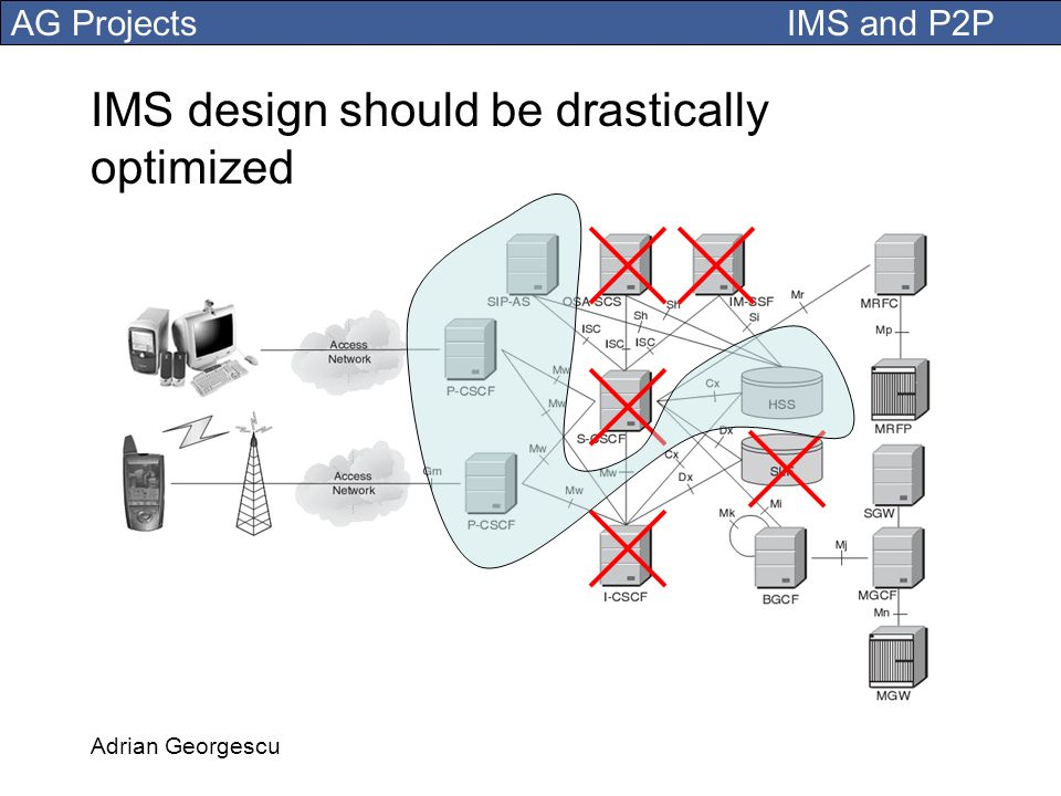 IMS design should be drastically optimized