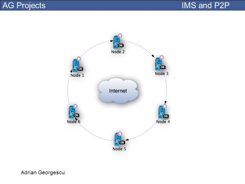 A P2P circle of IMS nodes. Adrian Georgescu