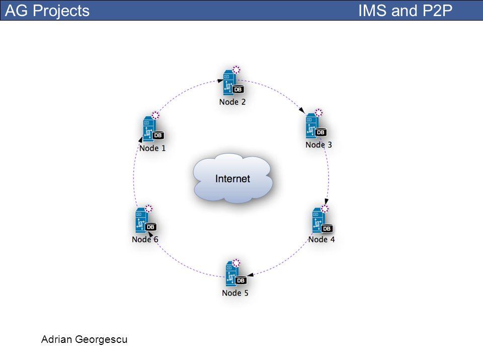A P2P circle of IMS nodes. Adrian Georgescu