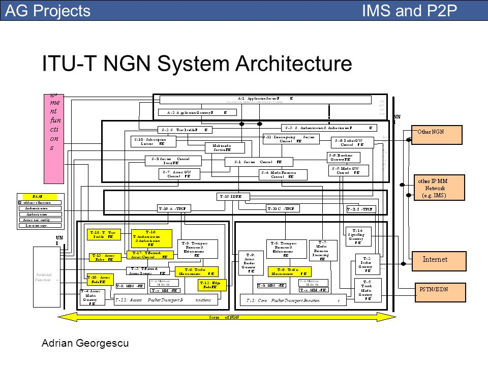 ITU-T NGN System Architecture