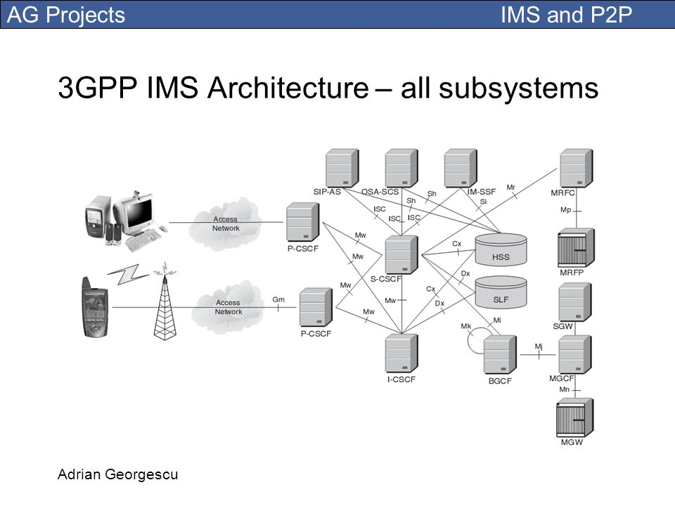 3GPP IMS Architecture – all subsystems