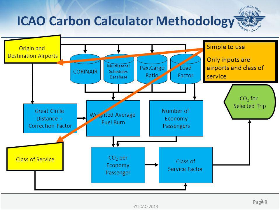 ICAO Carbon Calculator Methodology