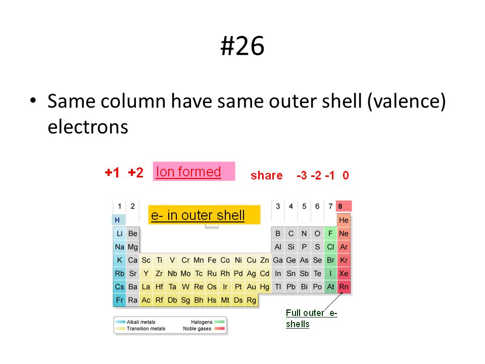 #26 Same column have same outer shell (valence) electrons