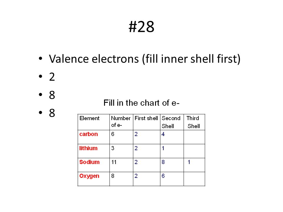 #28 Valence electrons (fill inner shell first) 2 8