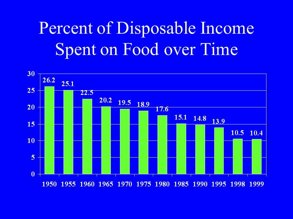Percent of Disposable Income Spent on Food over Time