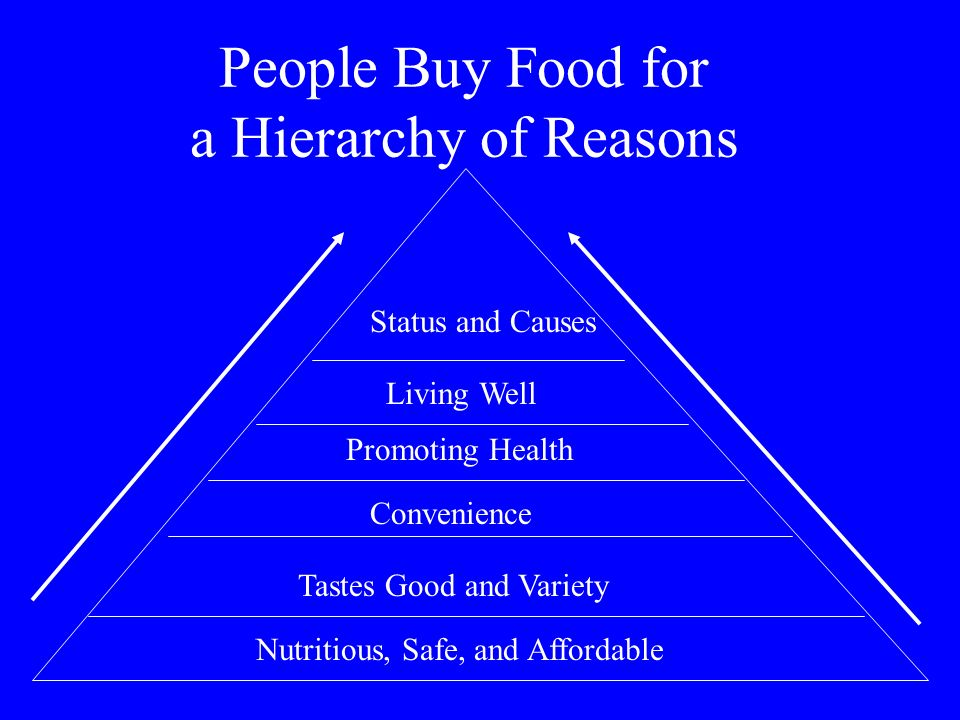People Buy Food for a Hierarchy of Reasons