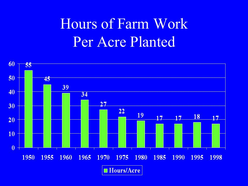 Hours of Farm Work Per Acre Planted