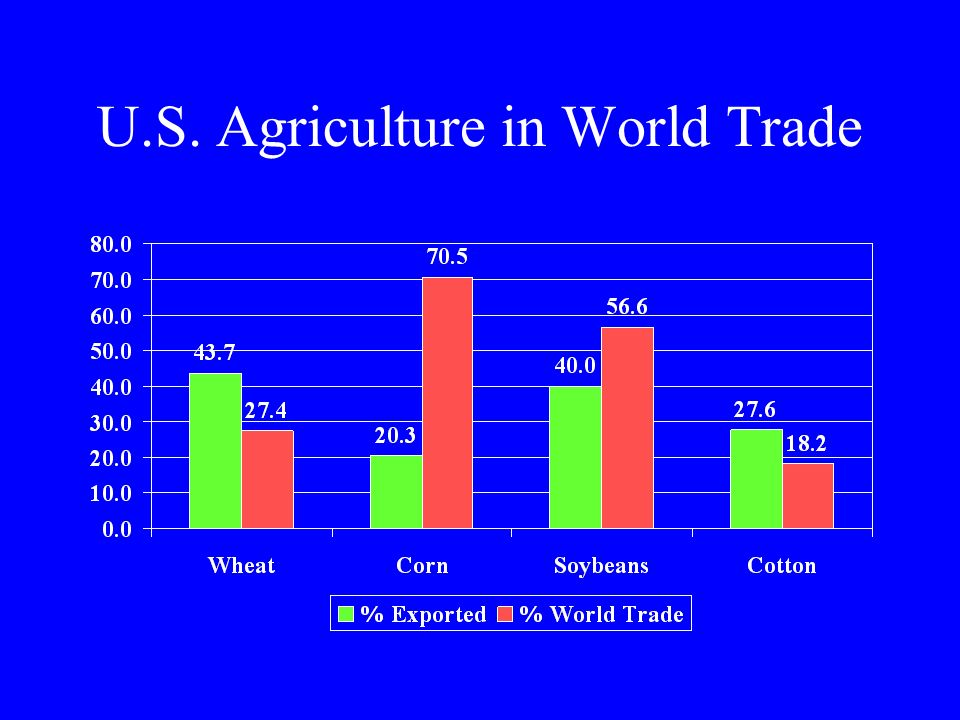 U.S. Agriculture in World Trade