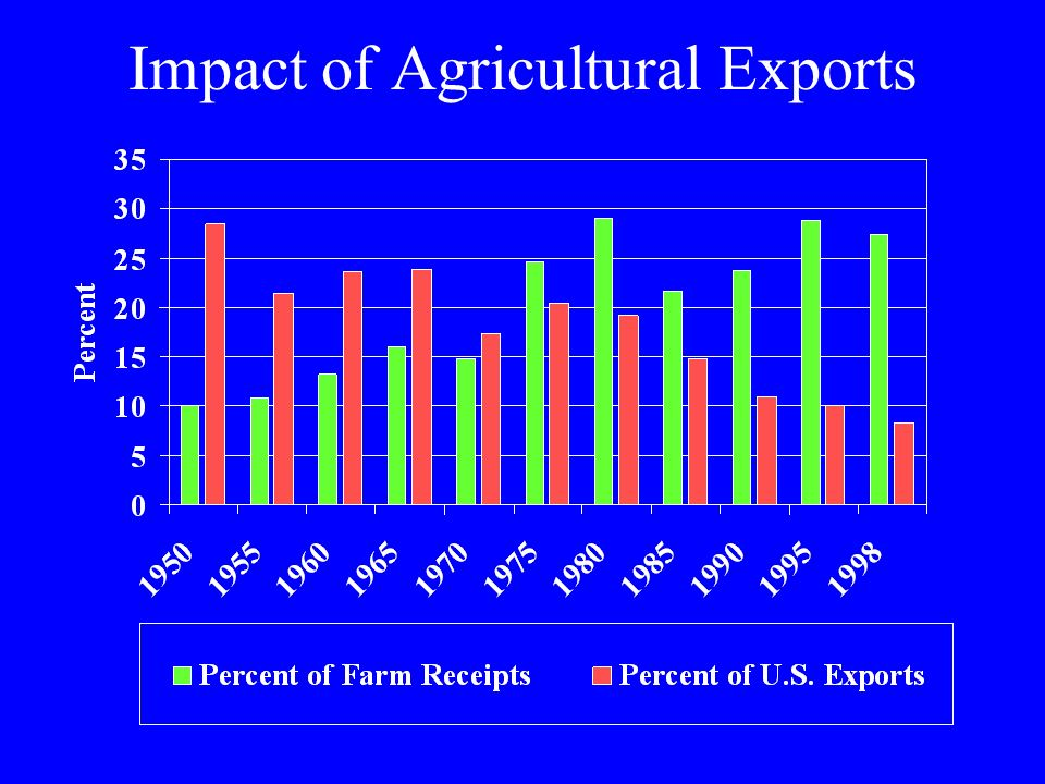 Impact of Agricultural Exports