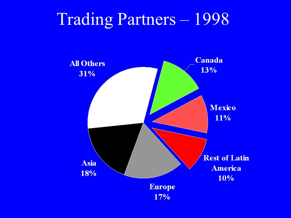Trading Partners – 1998