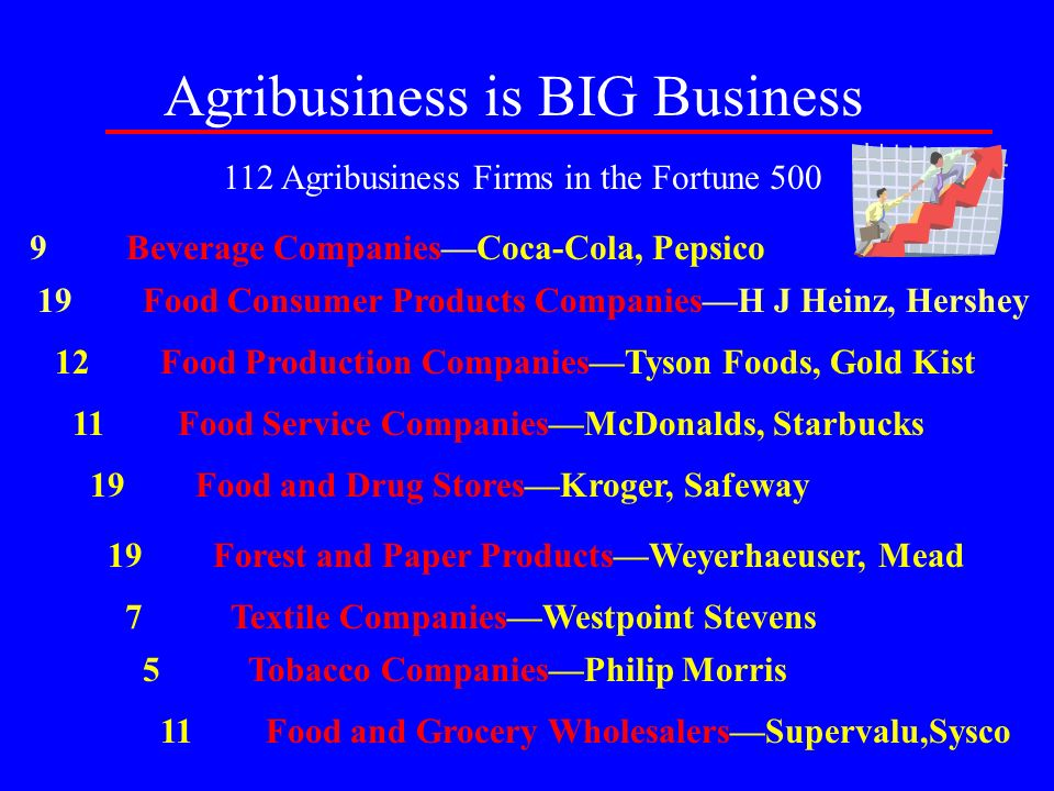 Agribusiness is BIG Business