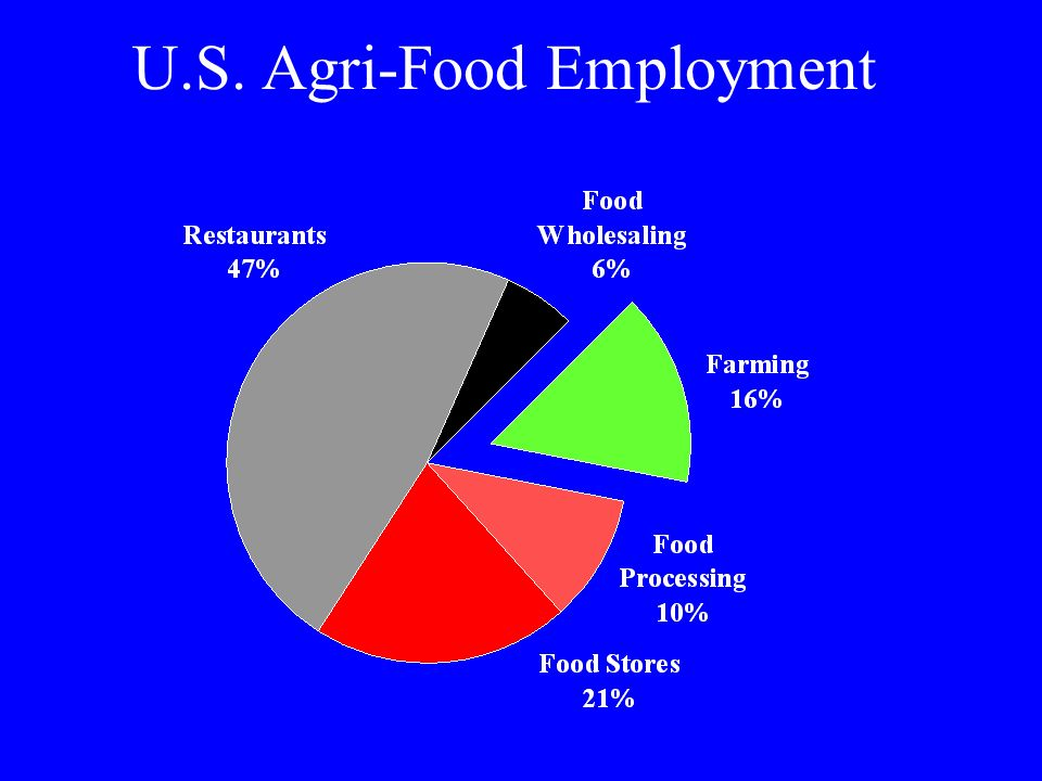 U.S. Agri-Food Employment
