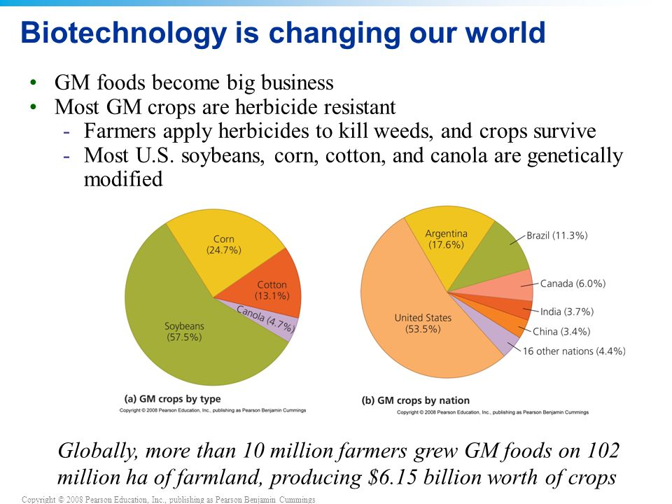 Biotechnology is changing our world