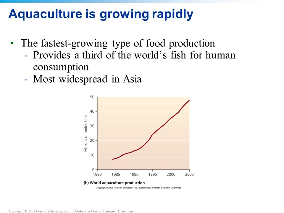 Aquaculture is growing rapidly