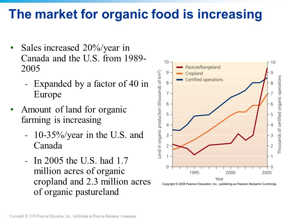 The market for organic food is increasing