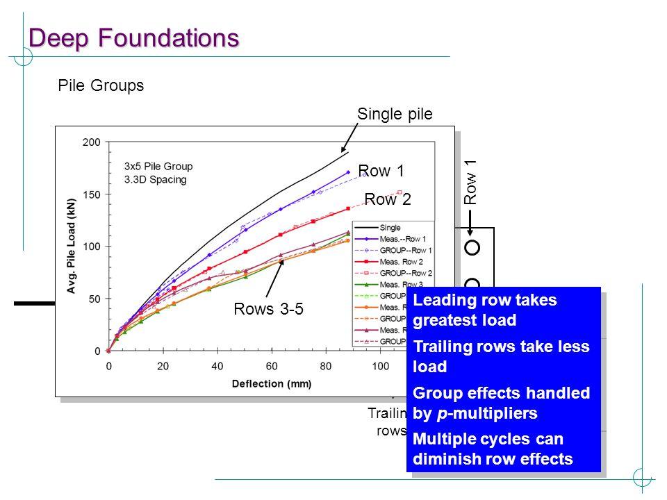 Deep Foundations Pile Groups Single pile Row 4 Row 3 Row 2 Row 1 Row 1