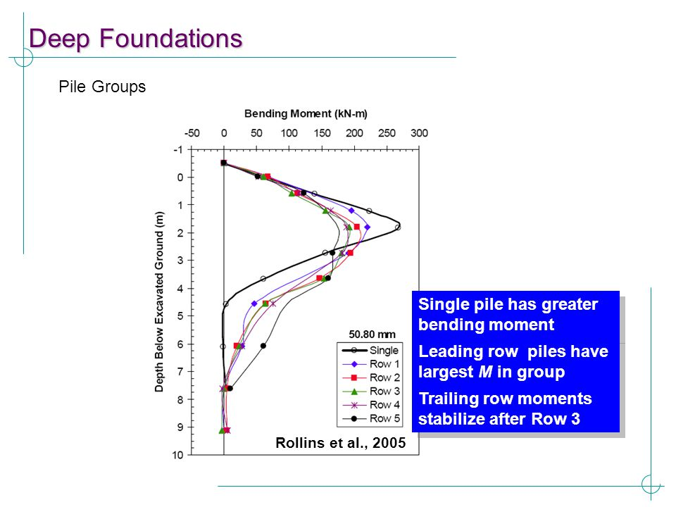 Deep Foundations Pile Groups Single pile has greater bending moment