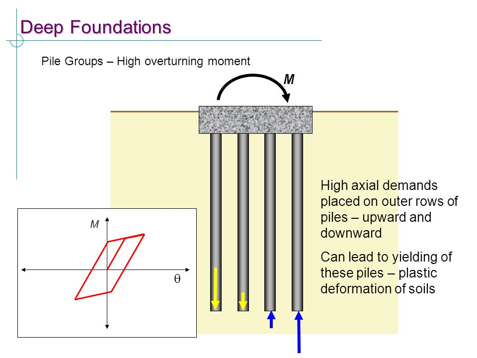 Deep Foundations Pile Groups – High overturning moment. M. High axial demands placed on outer rows of piles – upward and downward.
