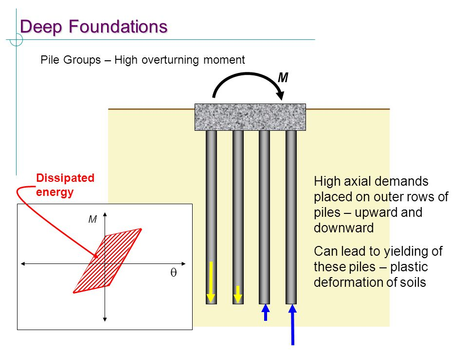 Deep Foundations Pile Groups – High overturning moment. M. Dissipated energy.