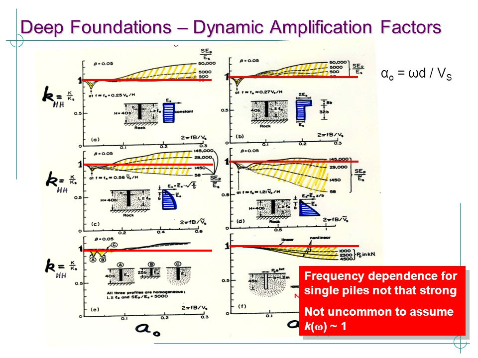 Deep Foundations – Dynamic Amplification Factors
