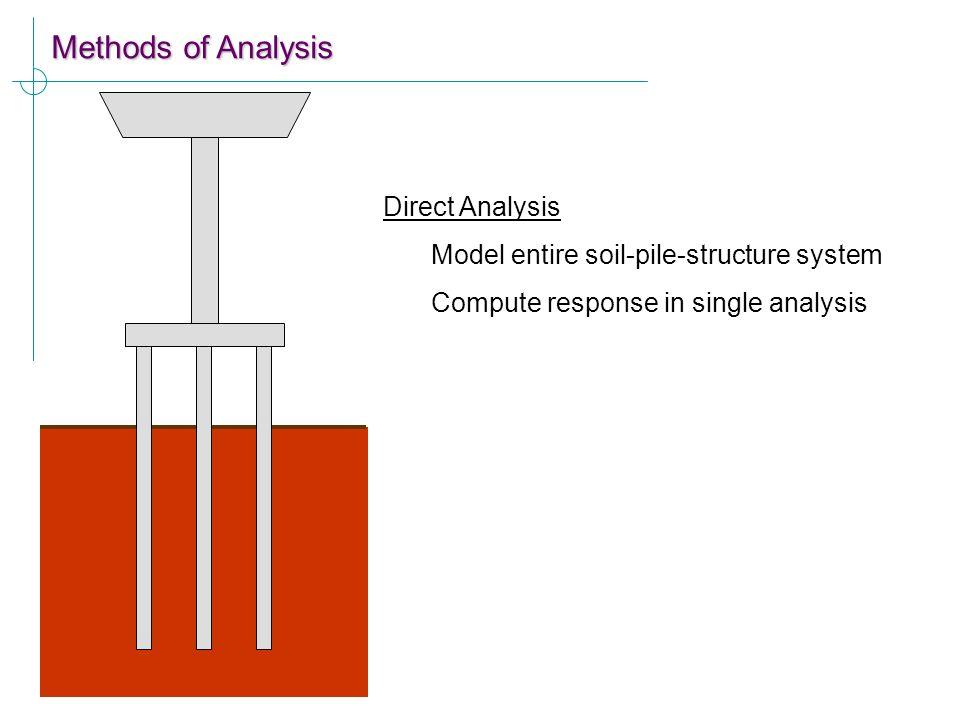 Methods of Analysis Direct Analysis