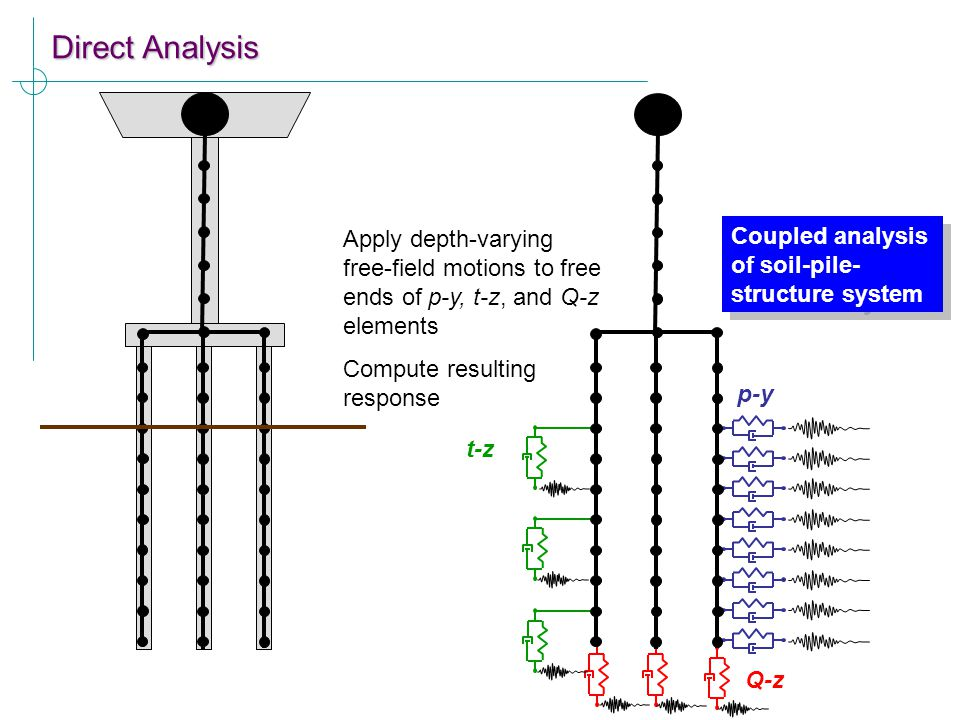 Direct Analysis Apply depth-varying free-field motions to free ends of p-y, t-z, and Q-z elements.