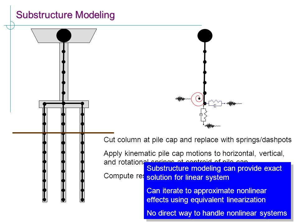 Substructure Modeling