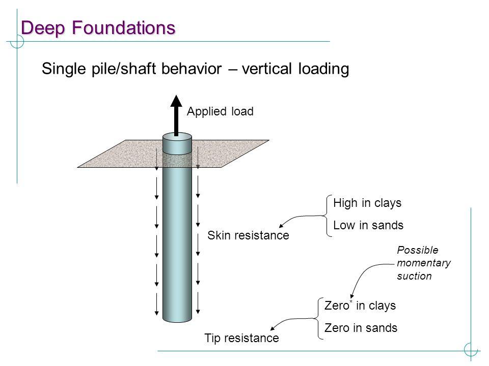 Deep Foundations Single pile/shaft behavior – vertical loading