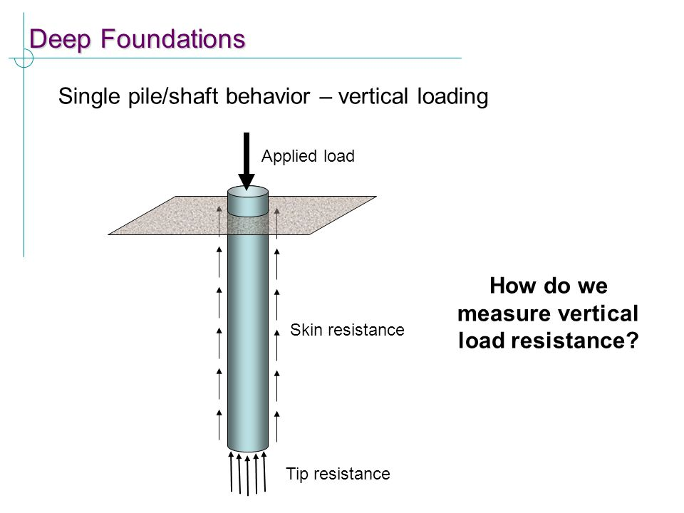 How do we measure vertical load resistance