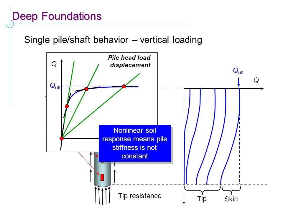 Nonlinear soil response means pile stiffness is not constant