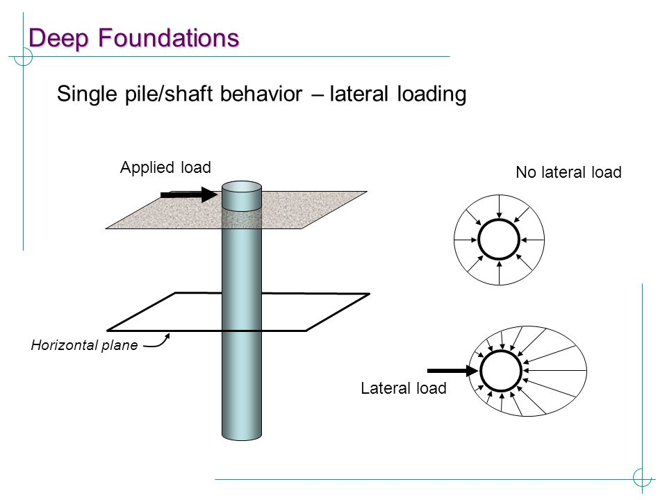Deep Foundations Single pile/shaft behavior – lateral loading