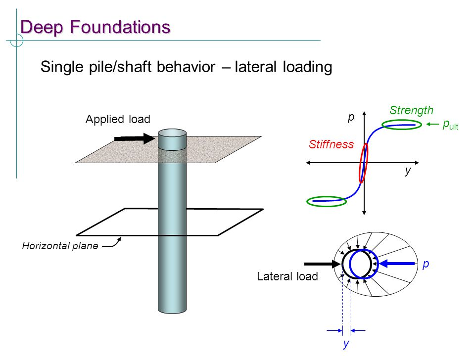 Deep Foundations Single pile/shaft behavior – lateral loading Strength