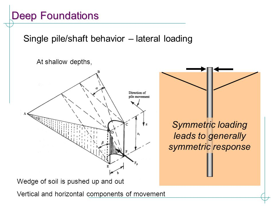 Symmetric loading leads to generally symmetric response