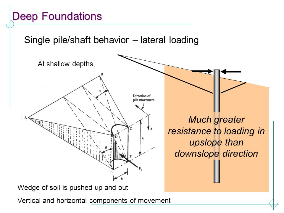 Much greater resistance to loading in upslope than downslope direction