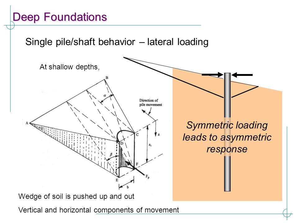 Symmetric loading leads to asymmetric response