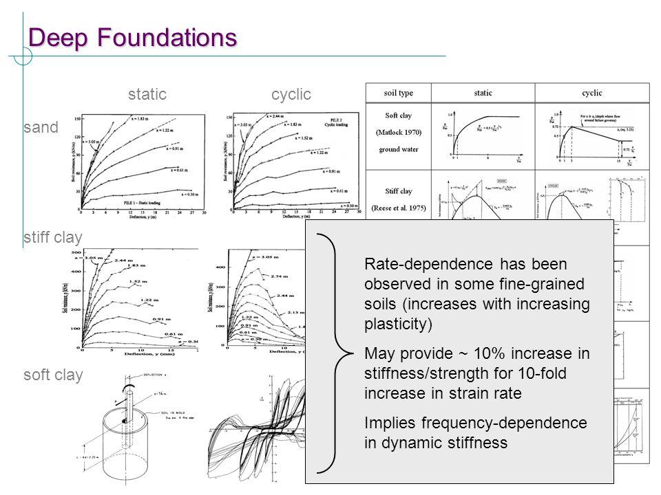 Deep Foundations static cyclic sand