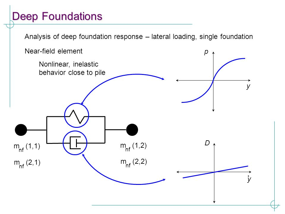 Deep Foundations Analysis of deep foundation response – lateral loading, single foundation. Near-field element.