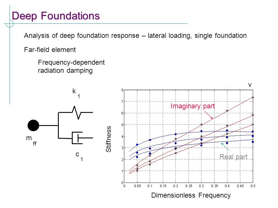 Dimensionless Frequency