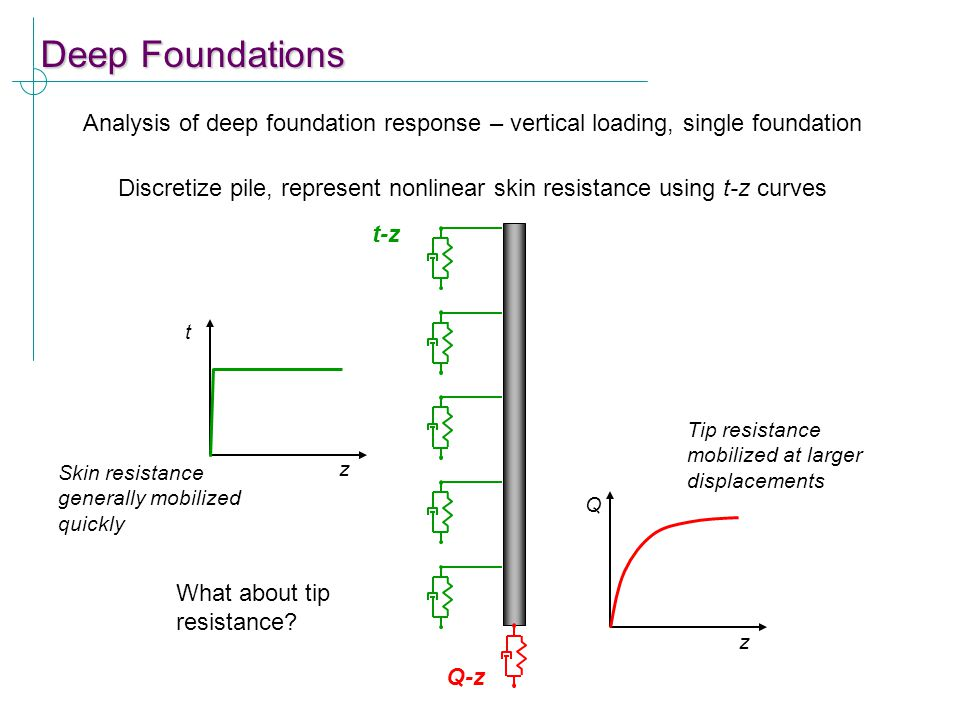 Deep Foundations Analysis of deep foundation response – vertical loading, single foundation.